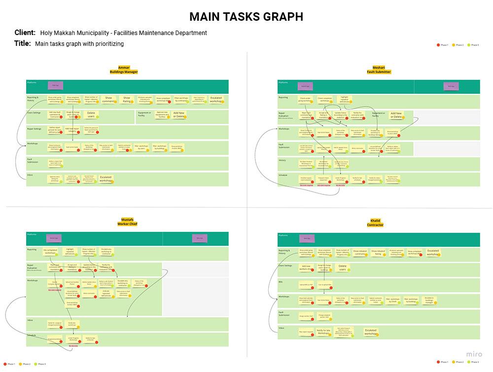 Holly Makkah Application Users Main Tasks Graph