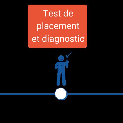 Icone test de placement