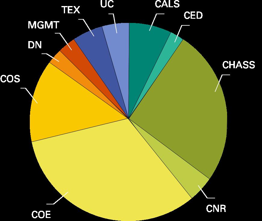 chart of student major distribution
