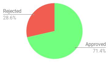 chart--4--1