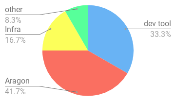chart--7--1