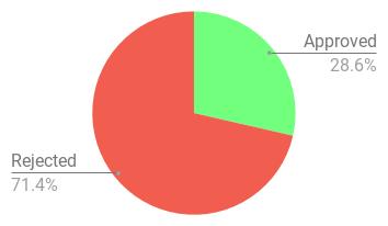 chart--5--1