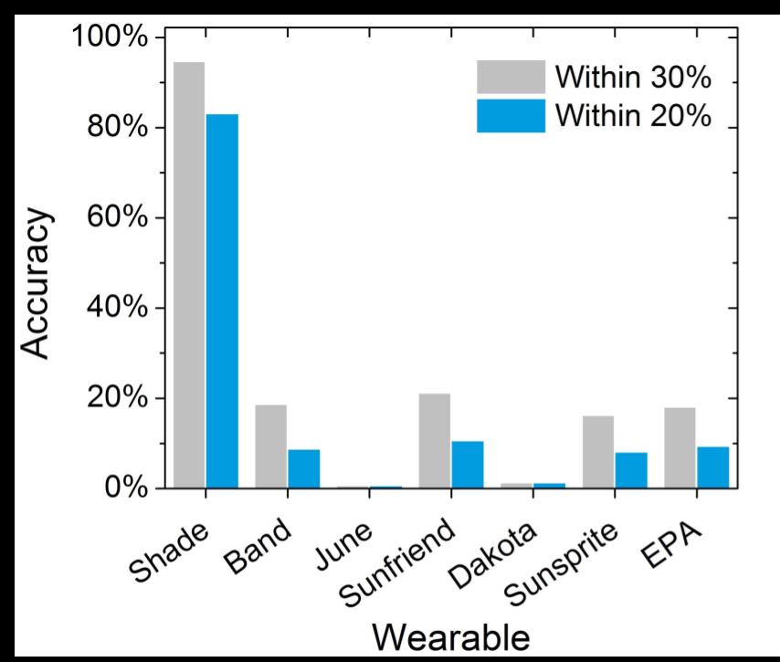 Comparison of wearable UV sensors