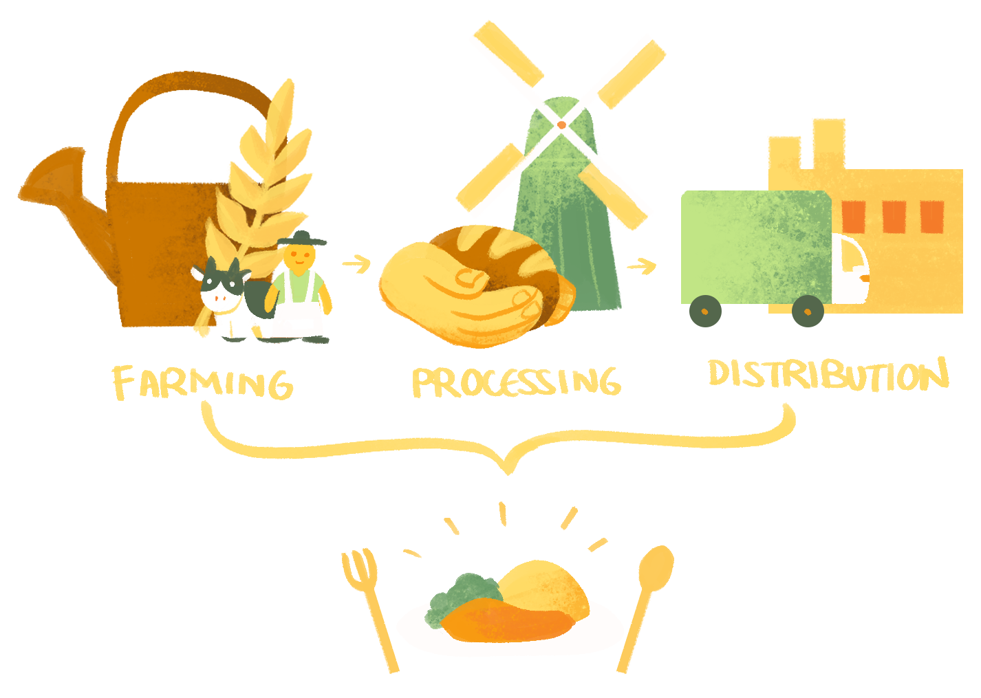 An illustration of a farm, factory and distribution center as a process for making food.