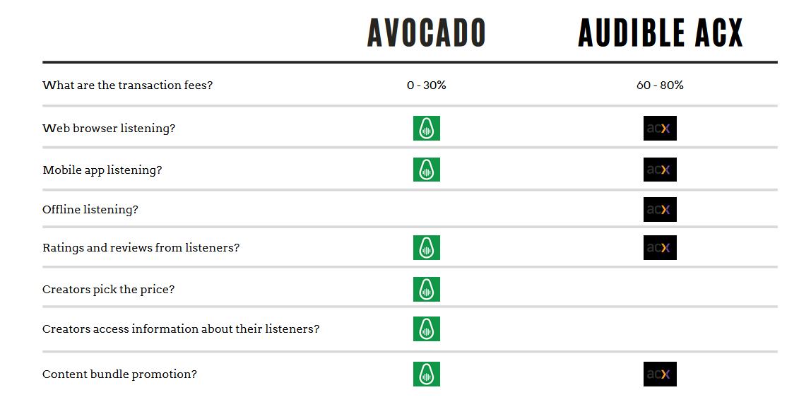 Avocado vs Audible ACX diagram