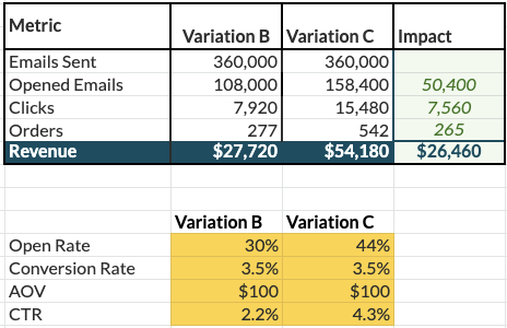 email marketing best practices a/b testing