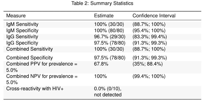 NCI healgen covid test summary table