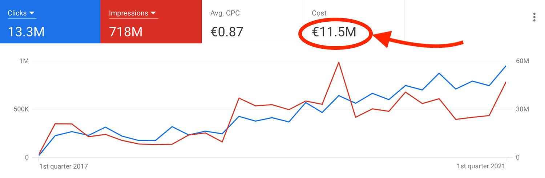 Diagramm von Werbeausgaben im Google Konto in Höhe von elf Millionen Euro
