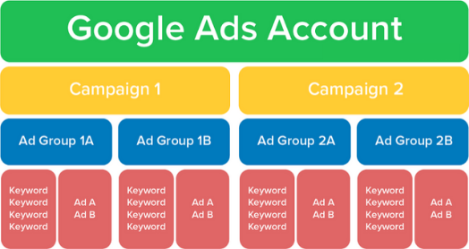 Google Ad Account Structure Visual Representation In a graphical wayn