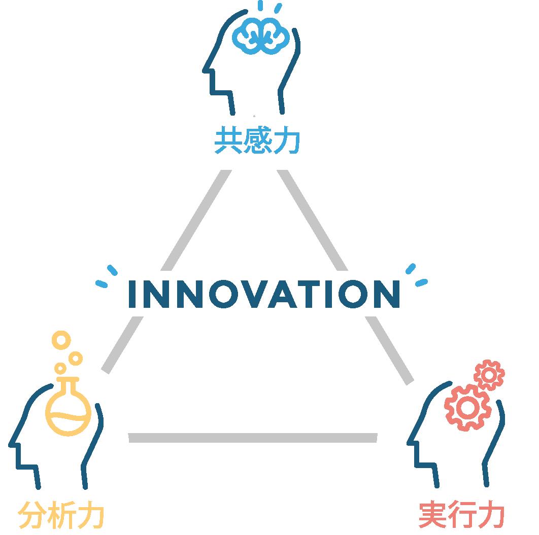 イノベーション脳