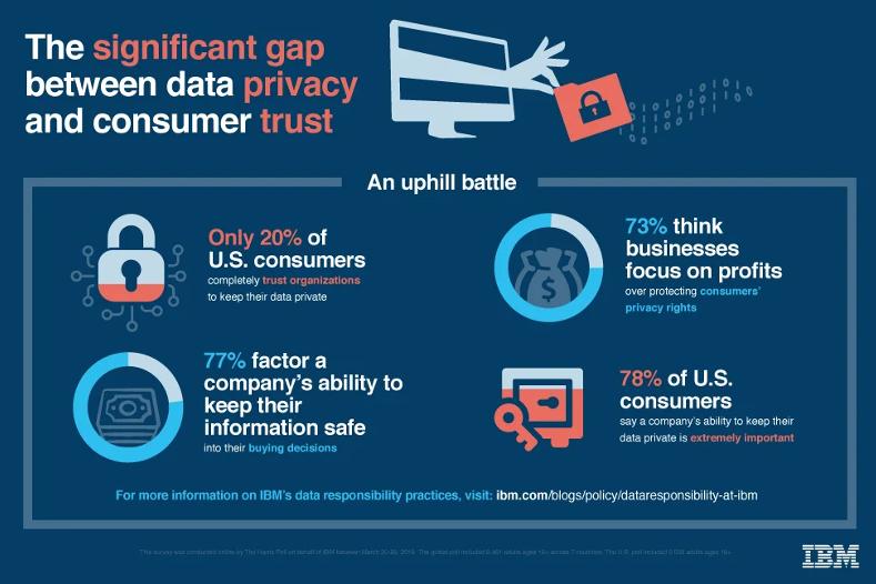 #35 データ収集への懸念が起こす、デジタルマーケティング業界での変革