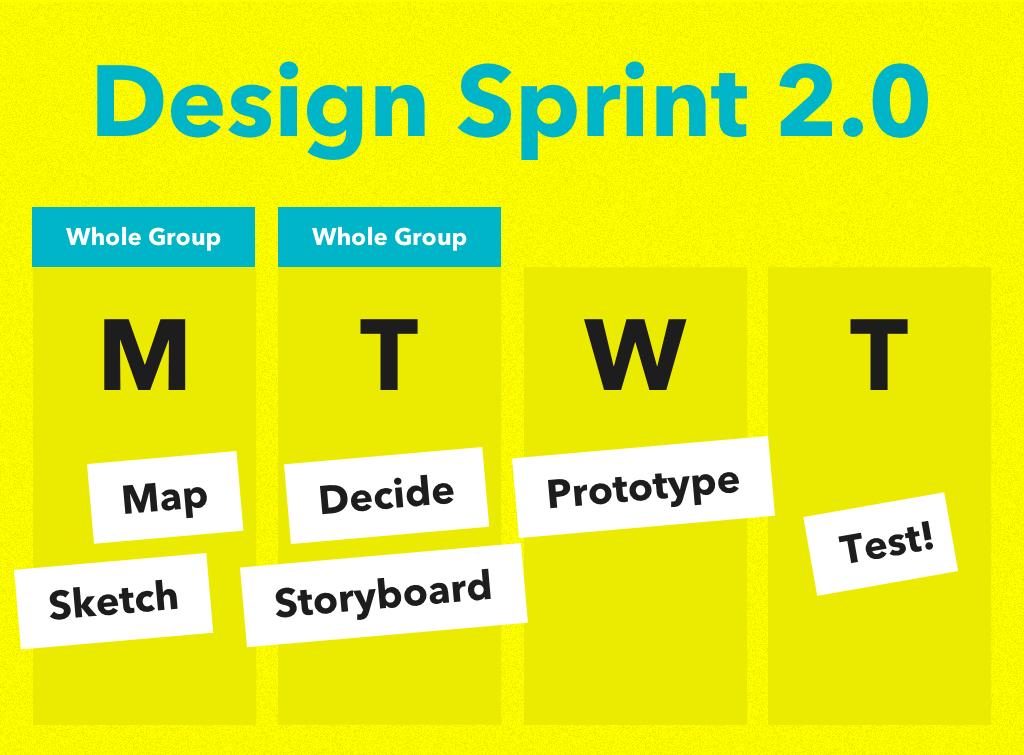 Design Sprint 2.0 process