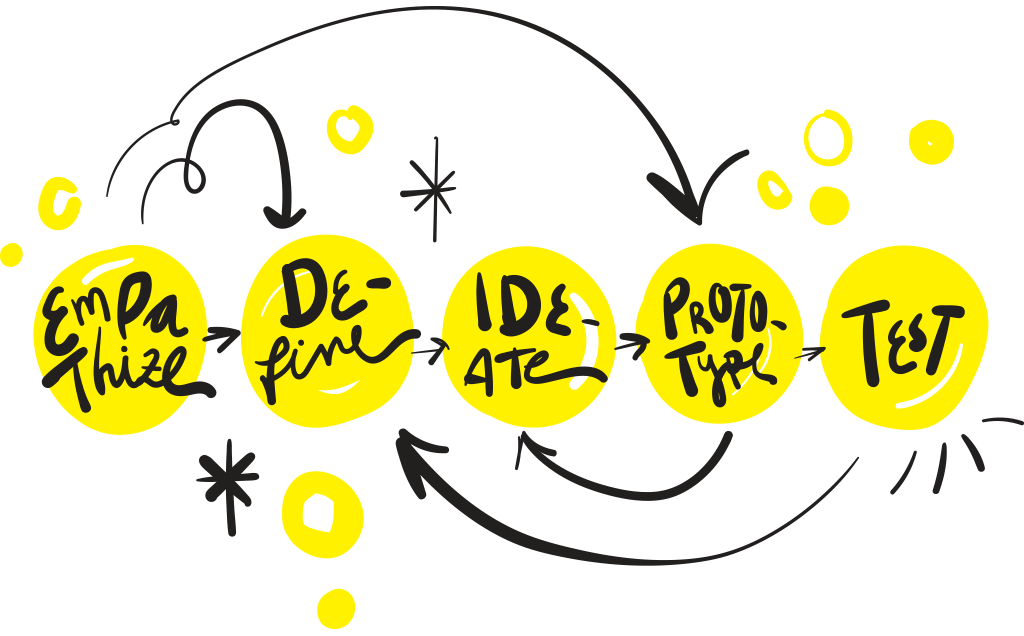 The 5 phases of the design thinking process