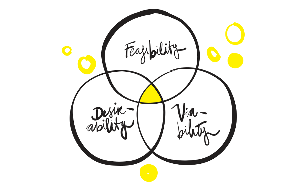 The goal of good design is the intersection between feasibility, desirability and viability