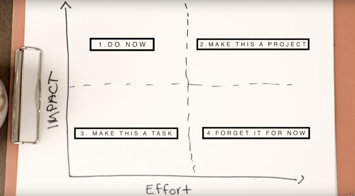 Impact/effort graph