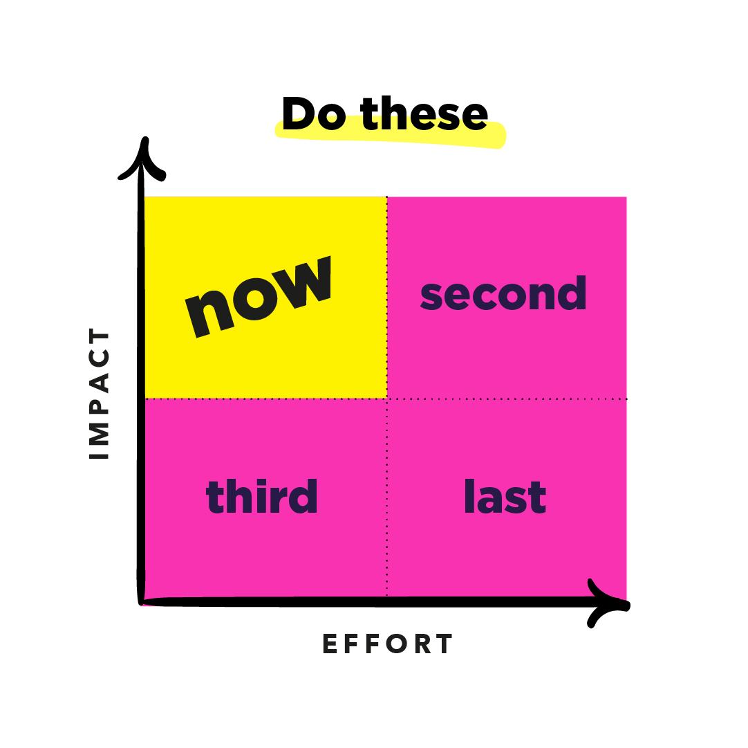 Impact Effort Scale