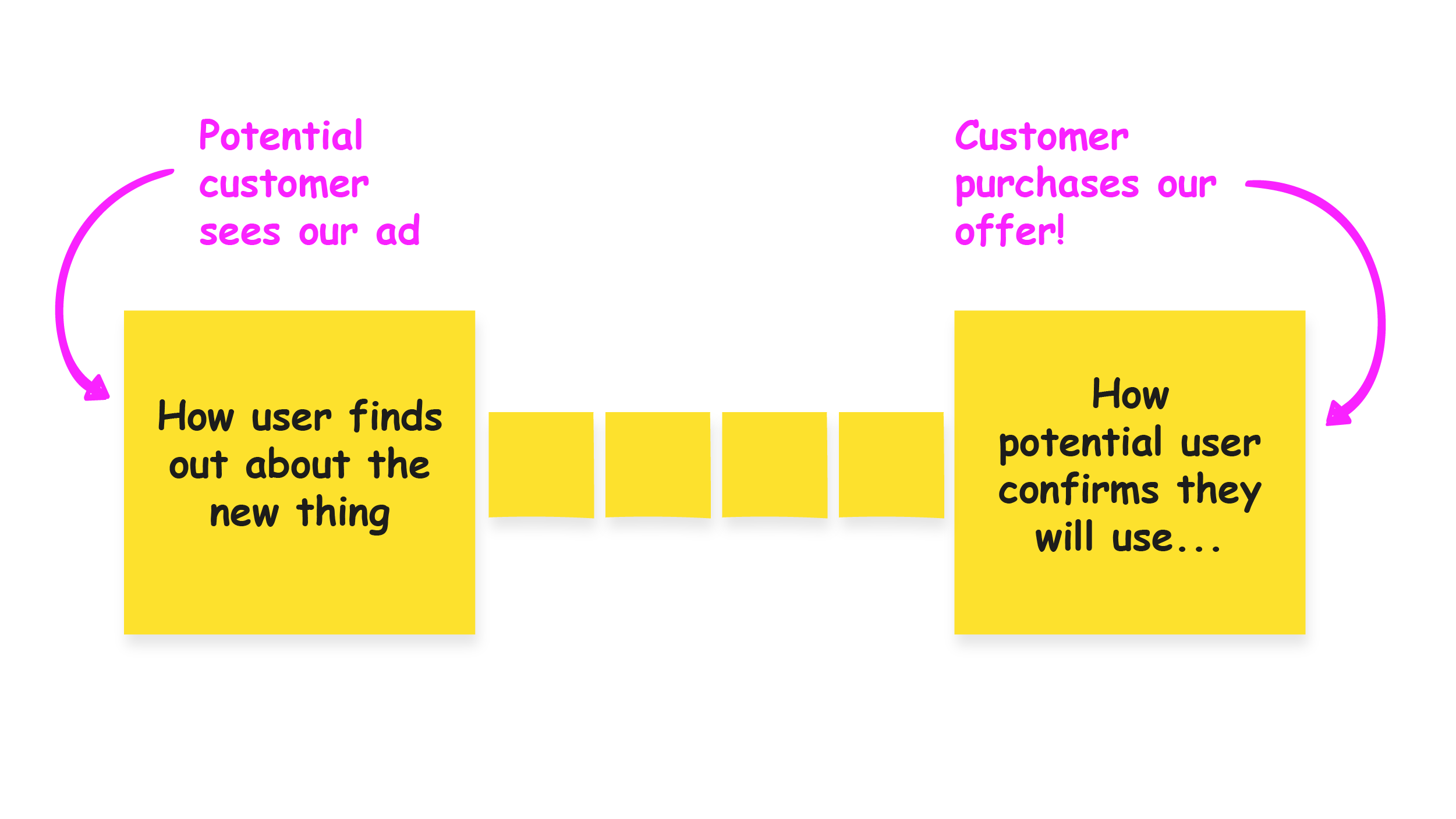 User Test Flow for marketing campaigns