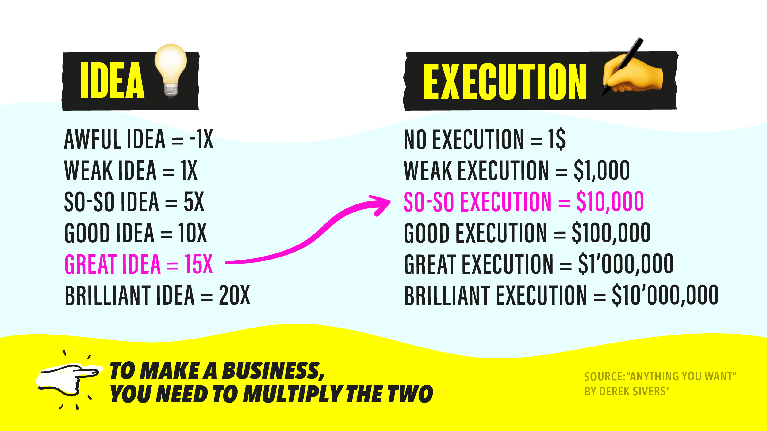 Excellent execution is more important than a good idea.