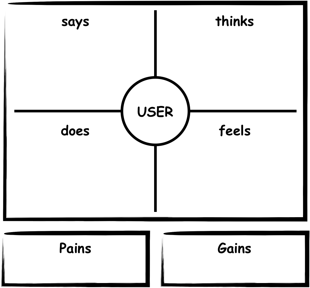 Empathy Map exercise outline