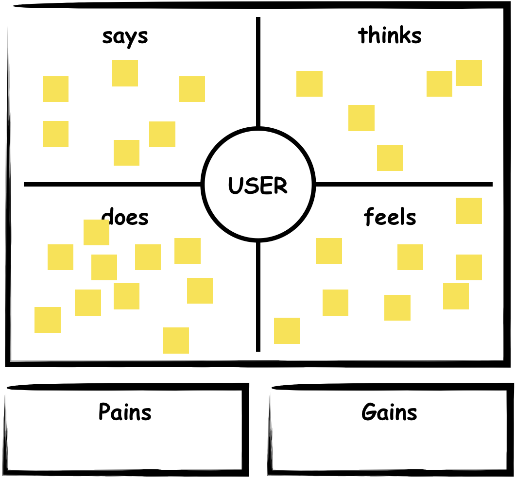 EMpathy Map exercice step-by-step process