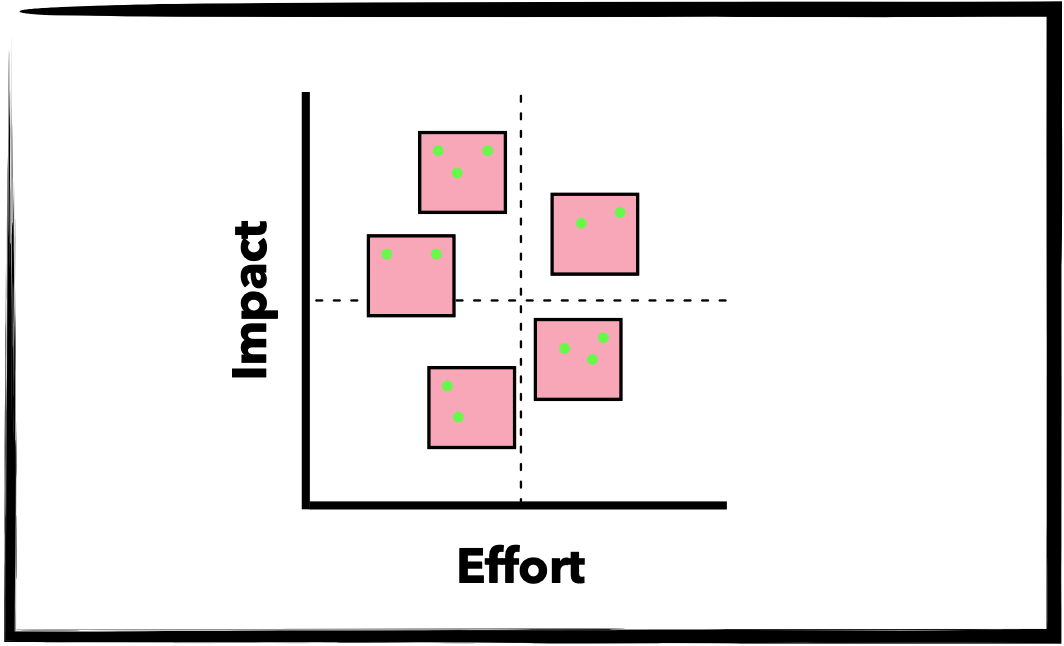 Effort Impact scale with sticky notes