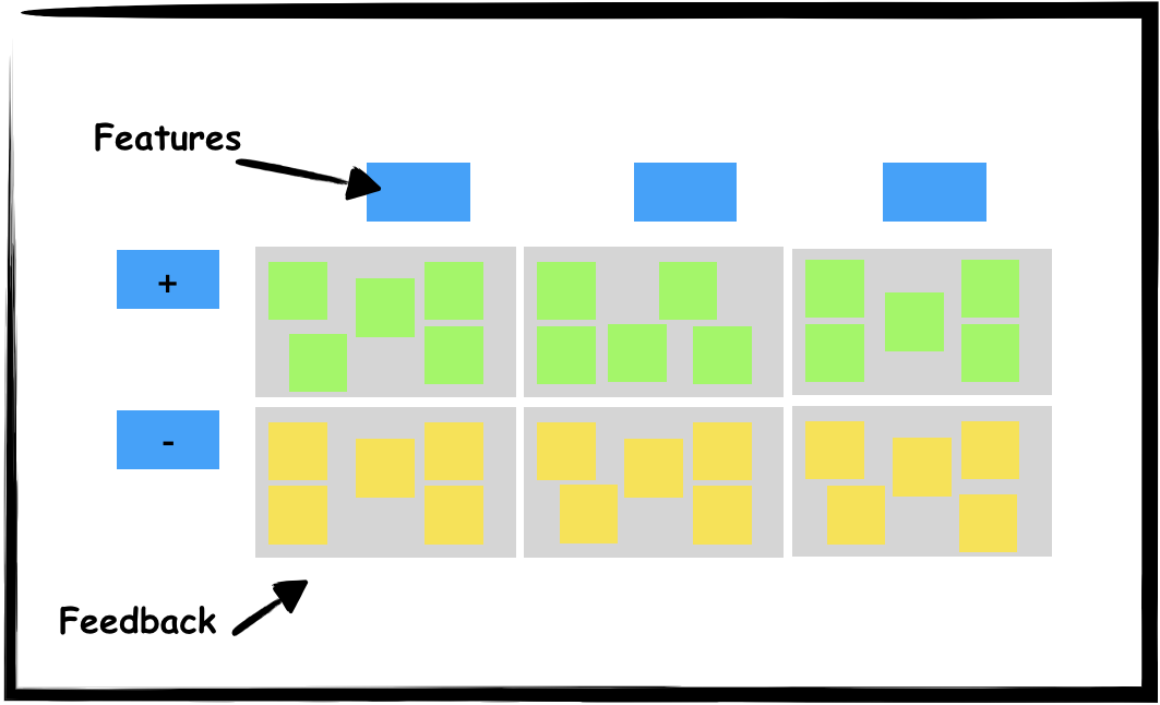 User Observations exercise layout
