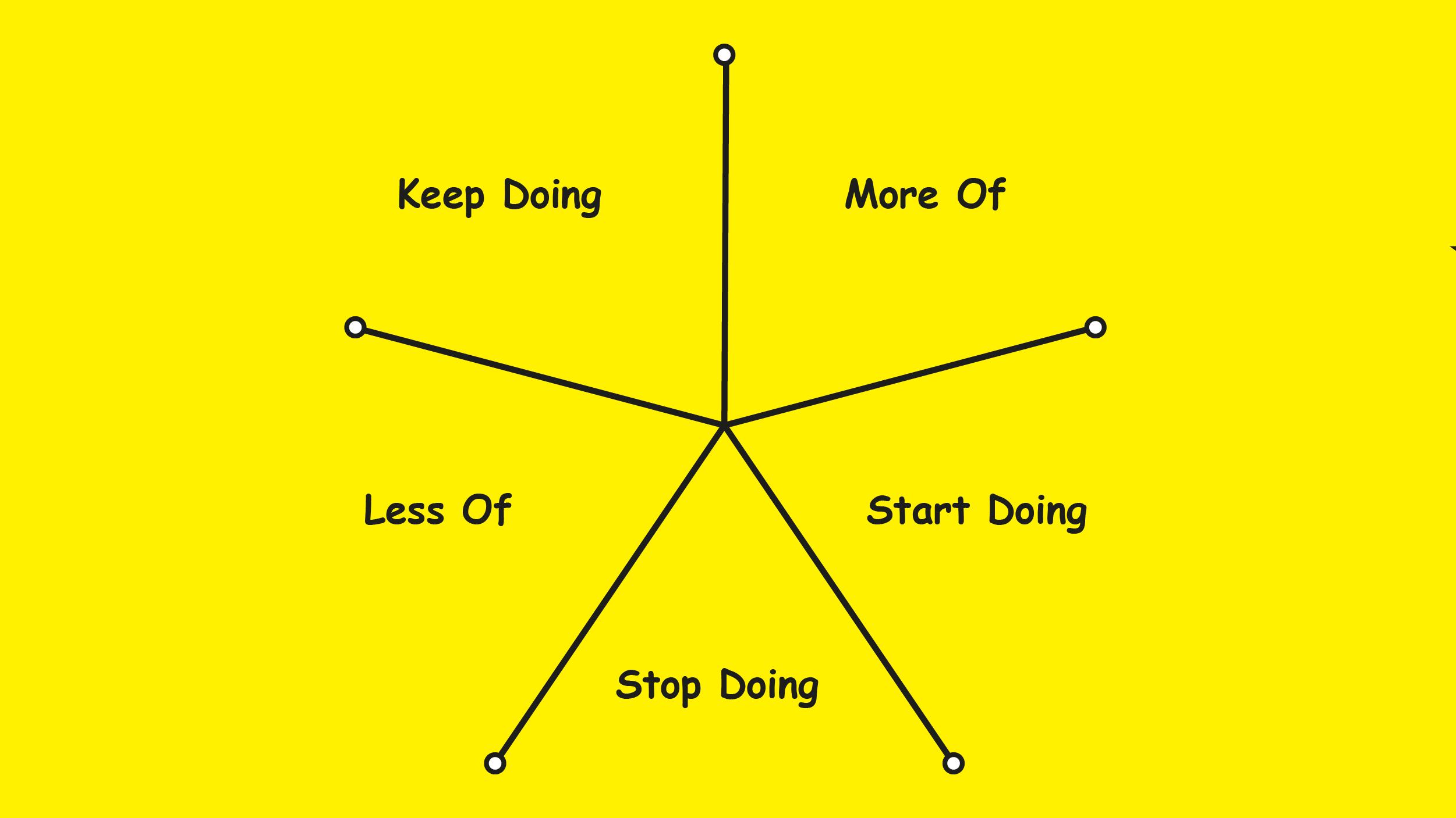Starfish exercise matrix