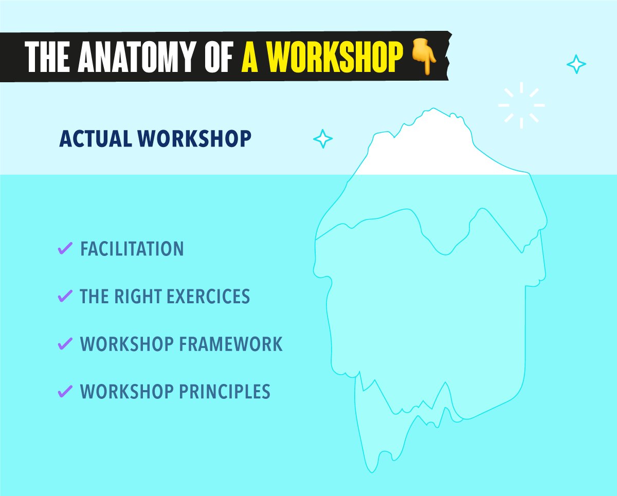 The building blocks of a workshop