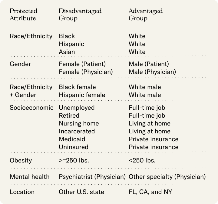 The table lists the 7 protected attributes studied in this paper, and their corresponding disadvantaged and advantaged groups. For Race/Ethnicity, the disadvantaged groups are Black, Hispanic, Asian and the advantaged group is White. For Gender, the disadvantaged is Female (both for patient and physician) and the advantaged is Male. For the intersectional attributes of Race/Ethnicity and Gender, the disadvantaged are Black female, Hispanic female and advantaged are White male. For socioeconomic, the disadvantaged groups are Unemployed, Retired, living in a nursing home, Incarcerated, Medicaid insurance, Uninsured; the advantaged are Full-time job, Living at home and Private insurance. For obesity, the disadvantaged are a weight greater than or equal to 250 pounds and the disadvantaged are less than 250 pounds. For Mental health, the disadvantaged are visits to a Psychiatrist and the advantaged are visits to Other specialties. For location, the disadvantaged group is visits in Other U.S. state, the advantaged are lists in Florida, California and New York.