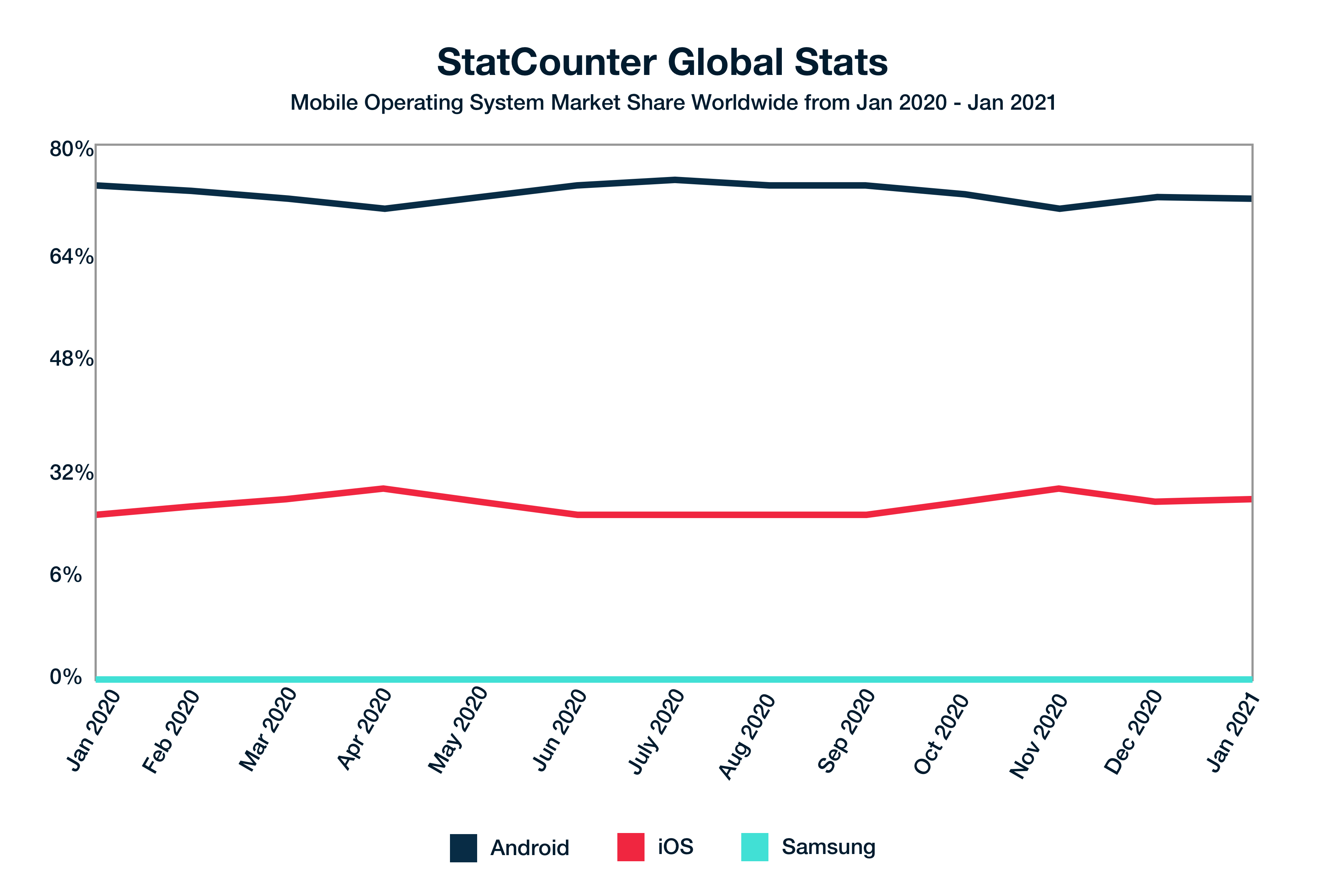 mobile-operating-system-marketshare-global-stats