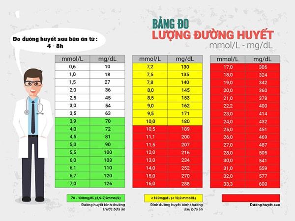 Bảng đo đường huyết tiêu chuẩn