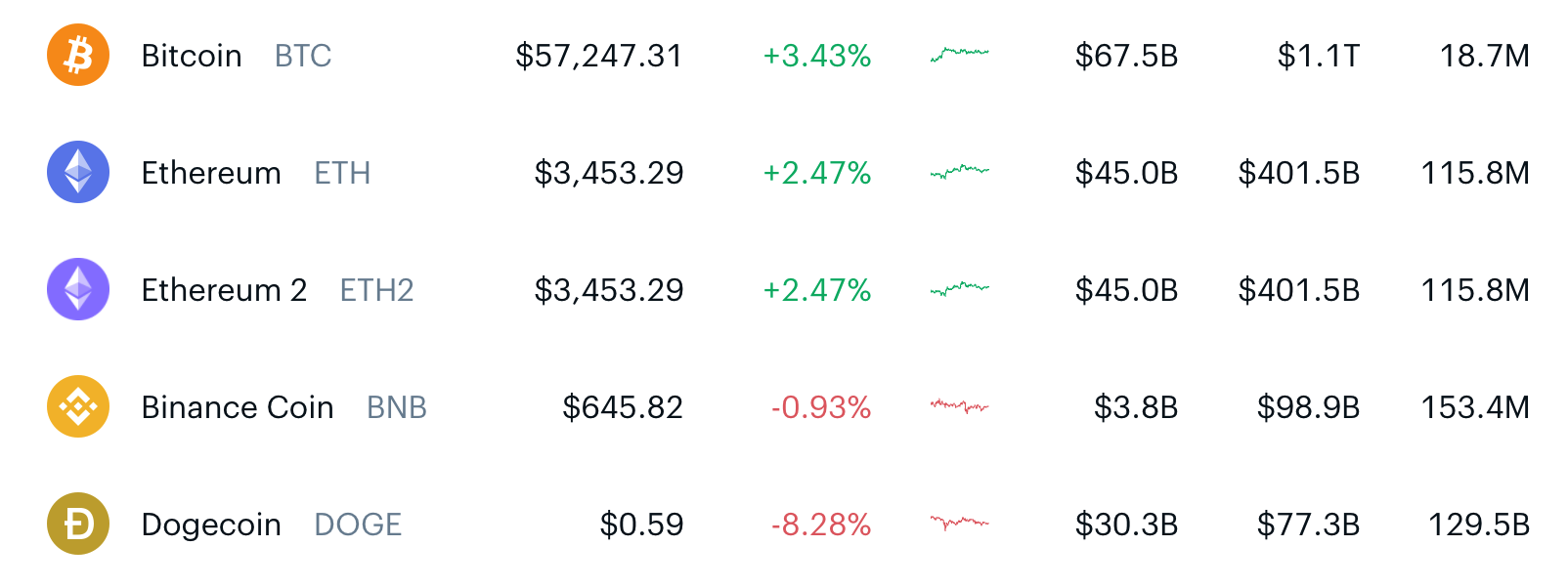 Coin prices from Coinbase