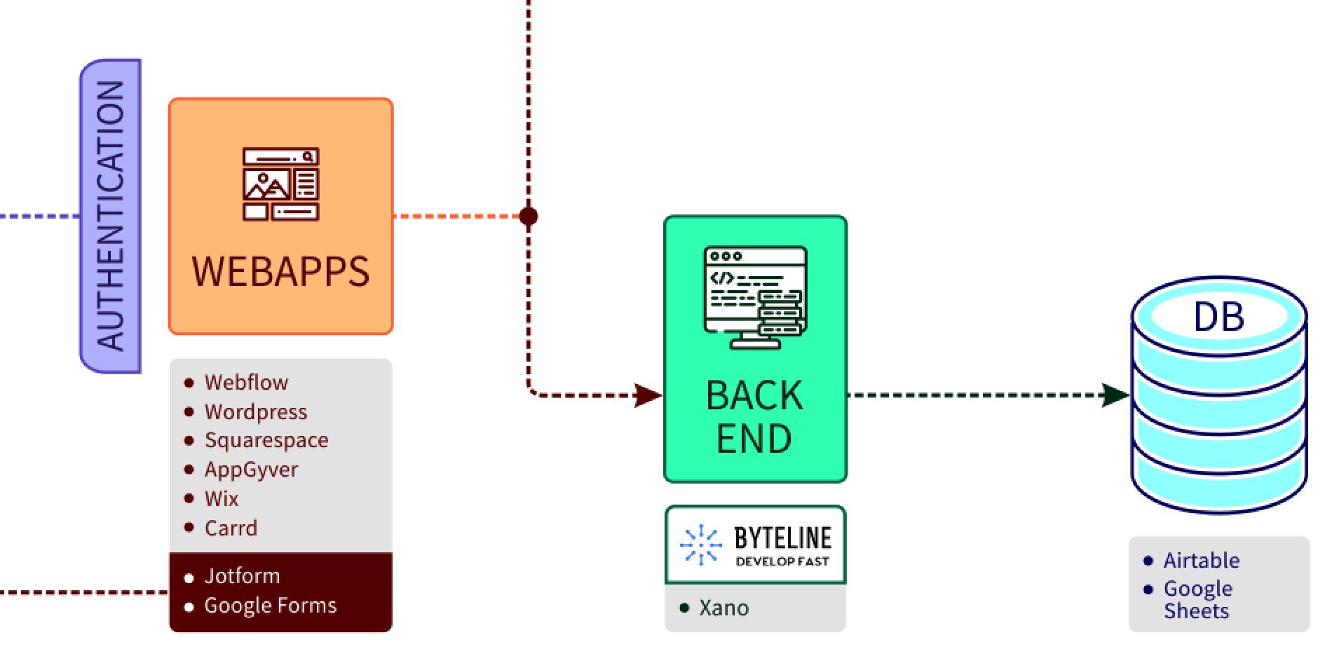 No-Code tech stack