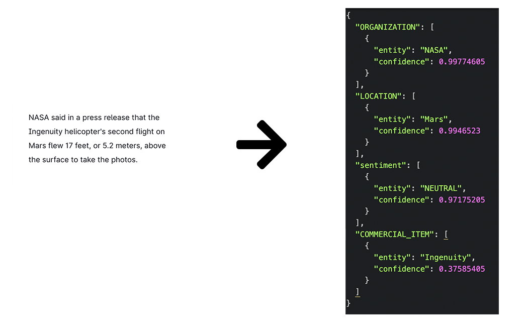 Byteline Infer tranforms a sample text to JSON using machine learning