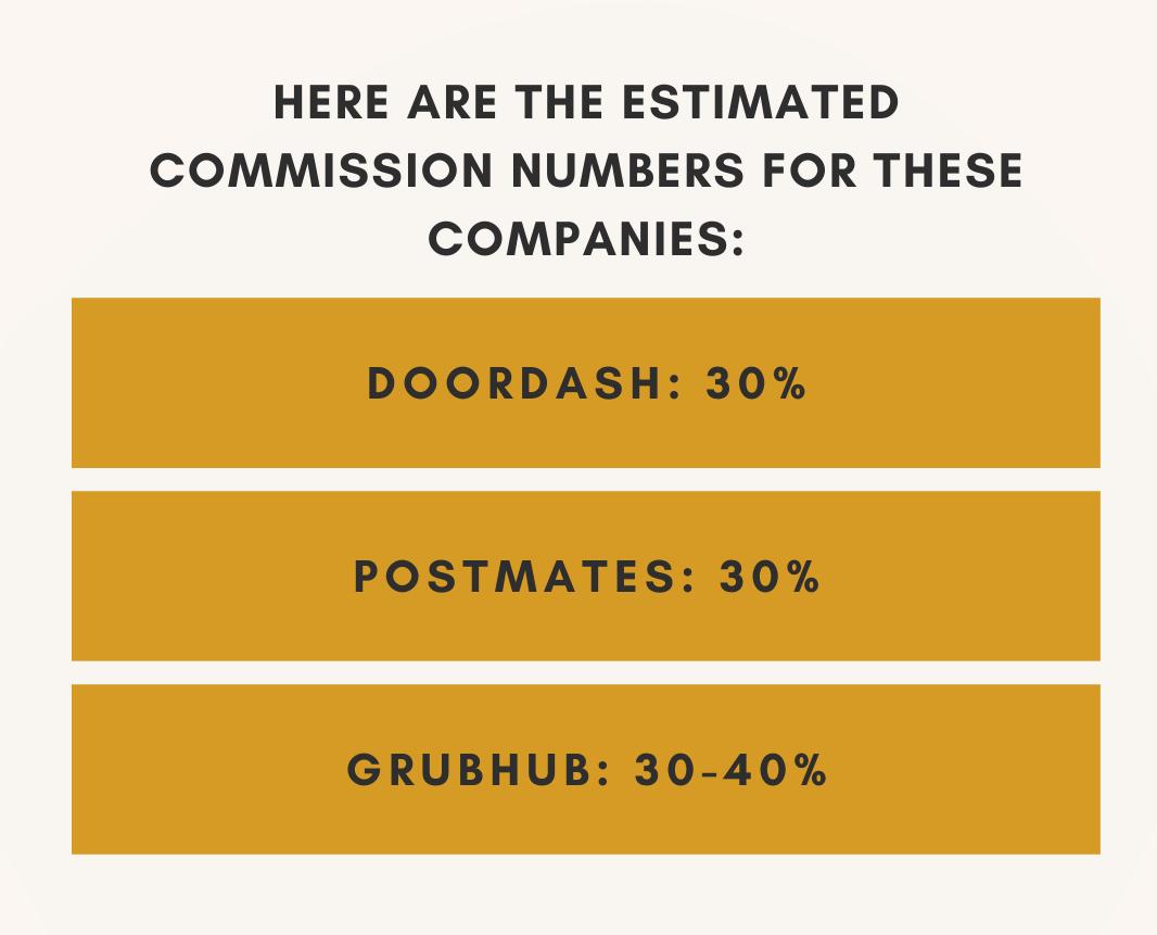 Doordash Postmates Ubereats pricing compare