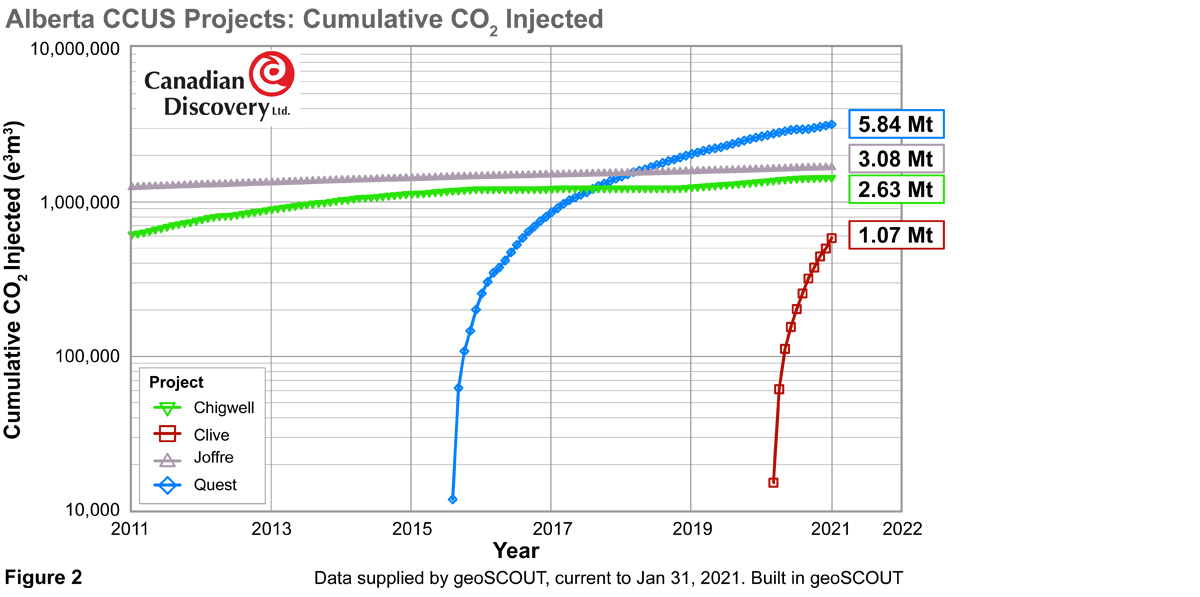 Alberta CCUS Projects: Cumulative CO2 Injected