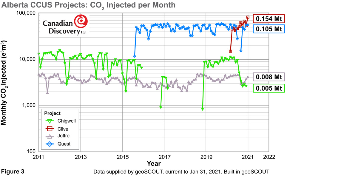 Alberta CCUS Projects: CO2 Injected per Month