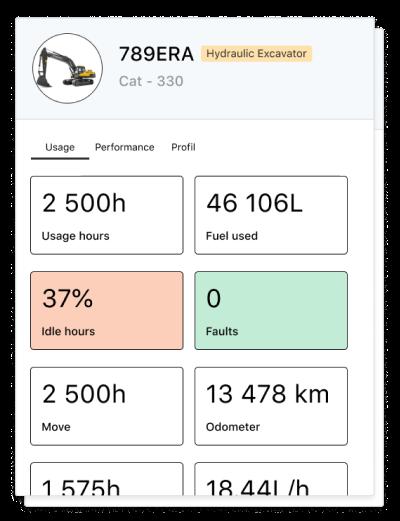 Card displaying a hydraulic Excavator usage data
