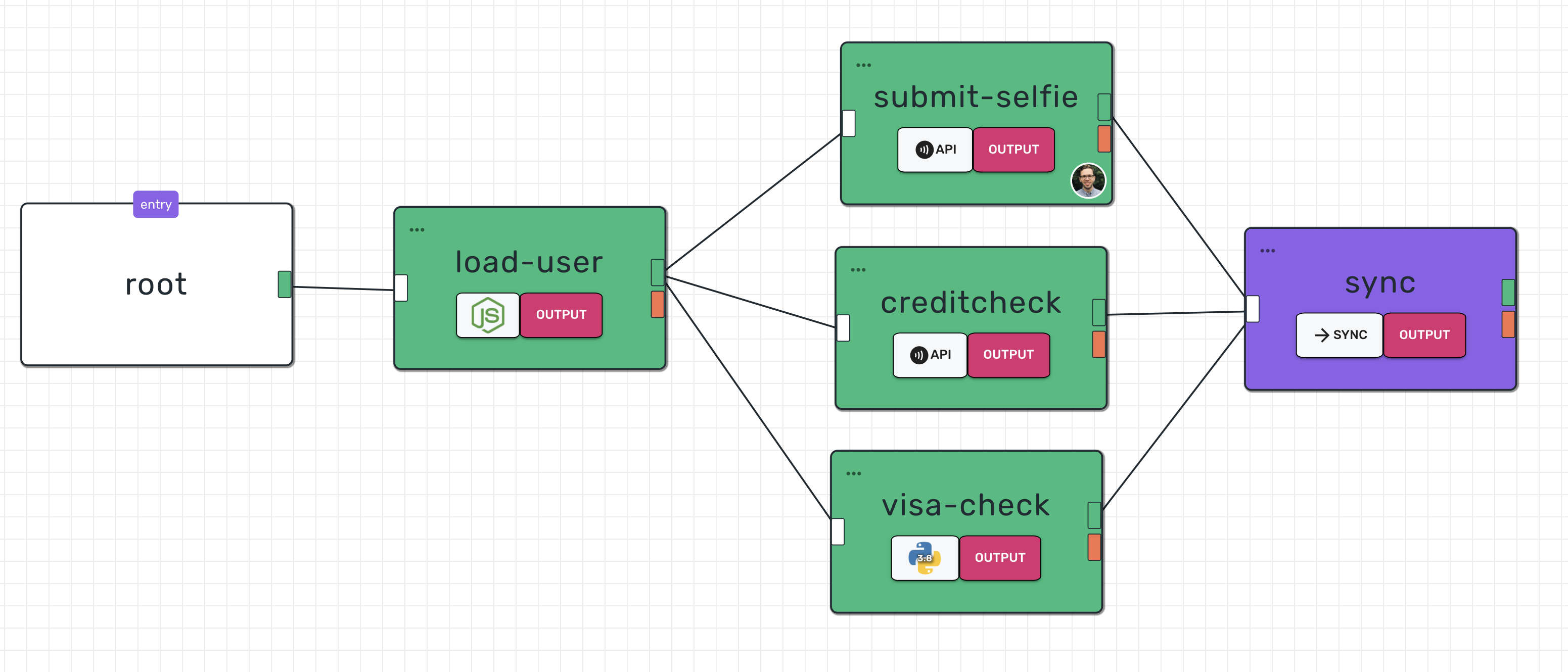 Serverless functions forming a visual flow on STATEWIZE