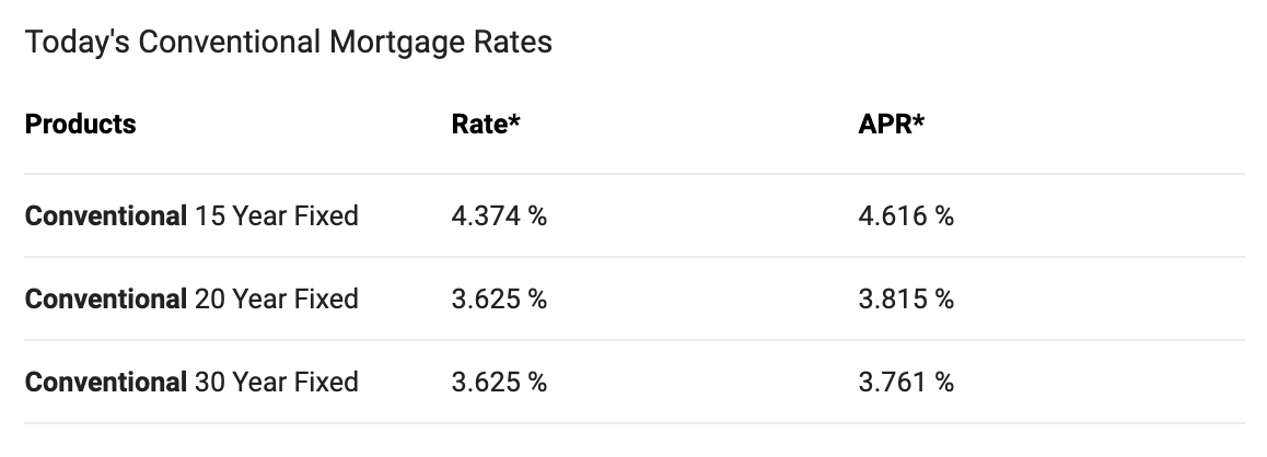 Chart of today's conventional mortgage rates