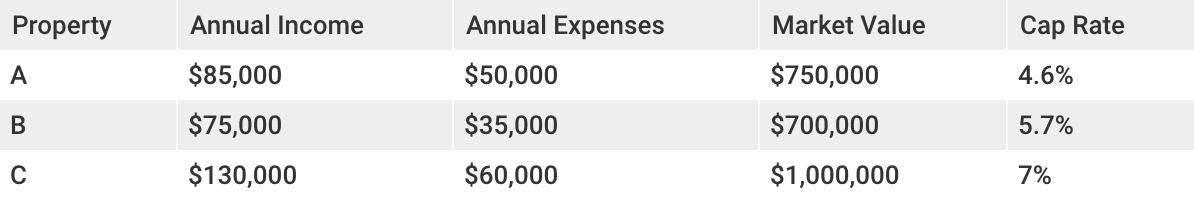 Cap rate calculator for three rental properties