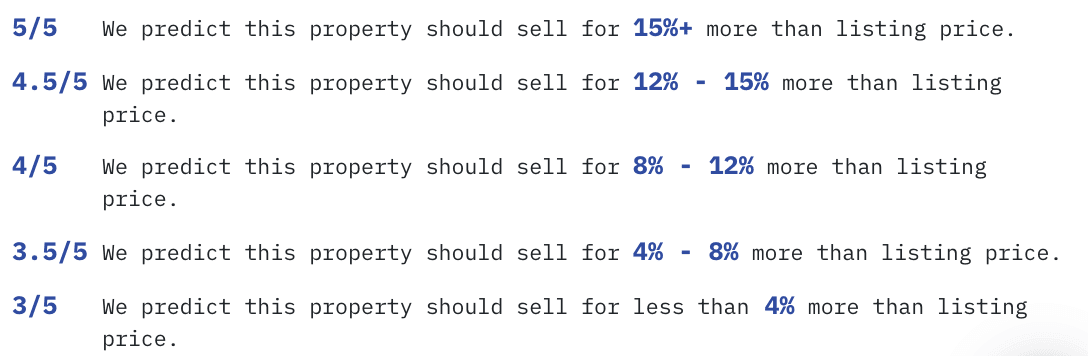 Lofty AI property valuation model
