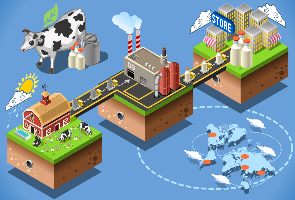 traceability in agriculture and food supply chain