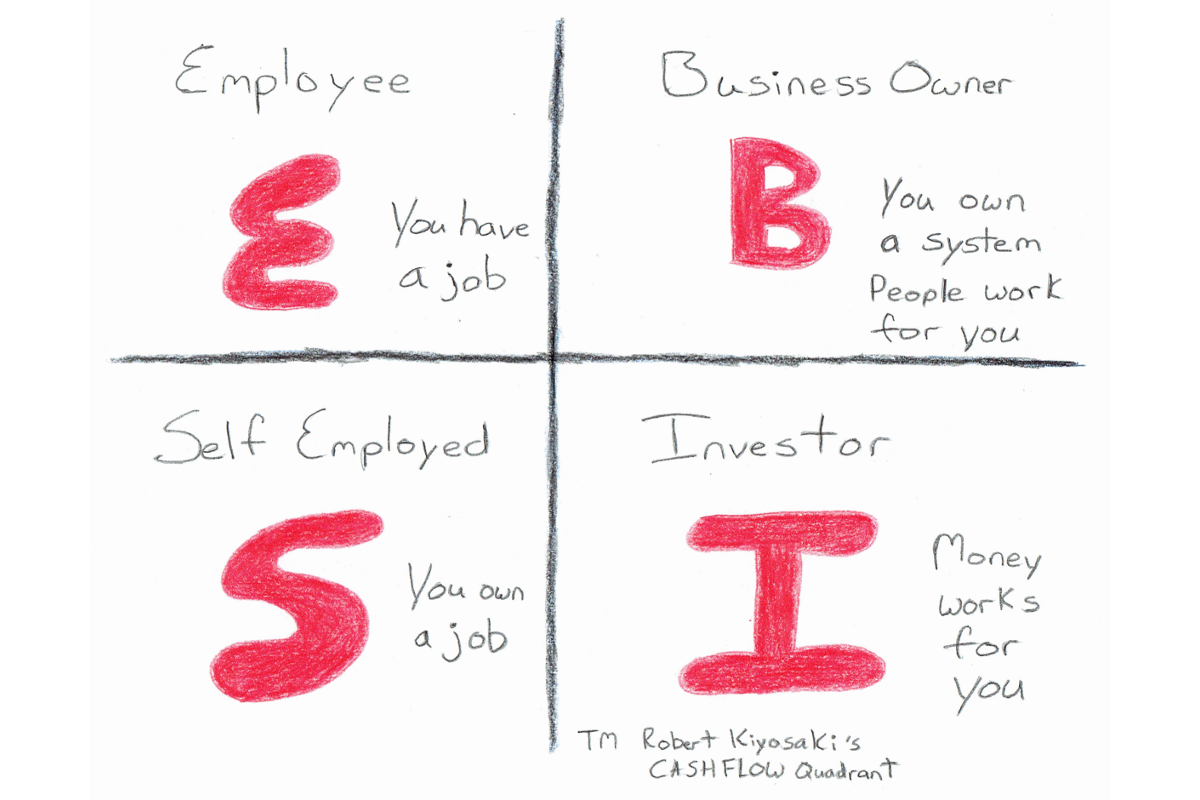 Robert Kiyosaki's CASHFLOW Quadrant defines four categories of earners – employees and self-employed individuals on the left, and business owners and investors on the right. The concept points to those on the right side of the quadrant as the ones with the true potential for achieving financial independence.