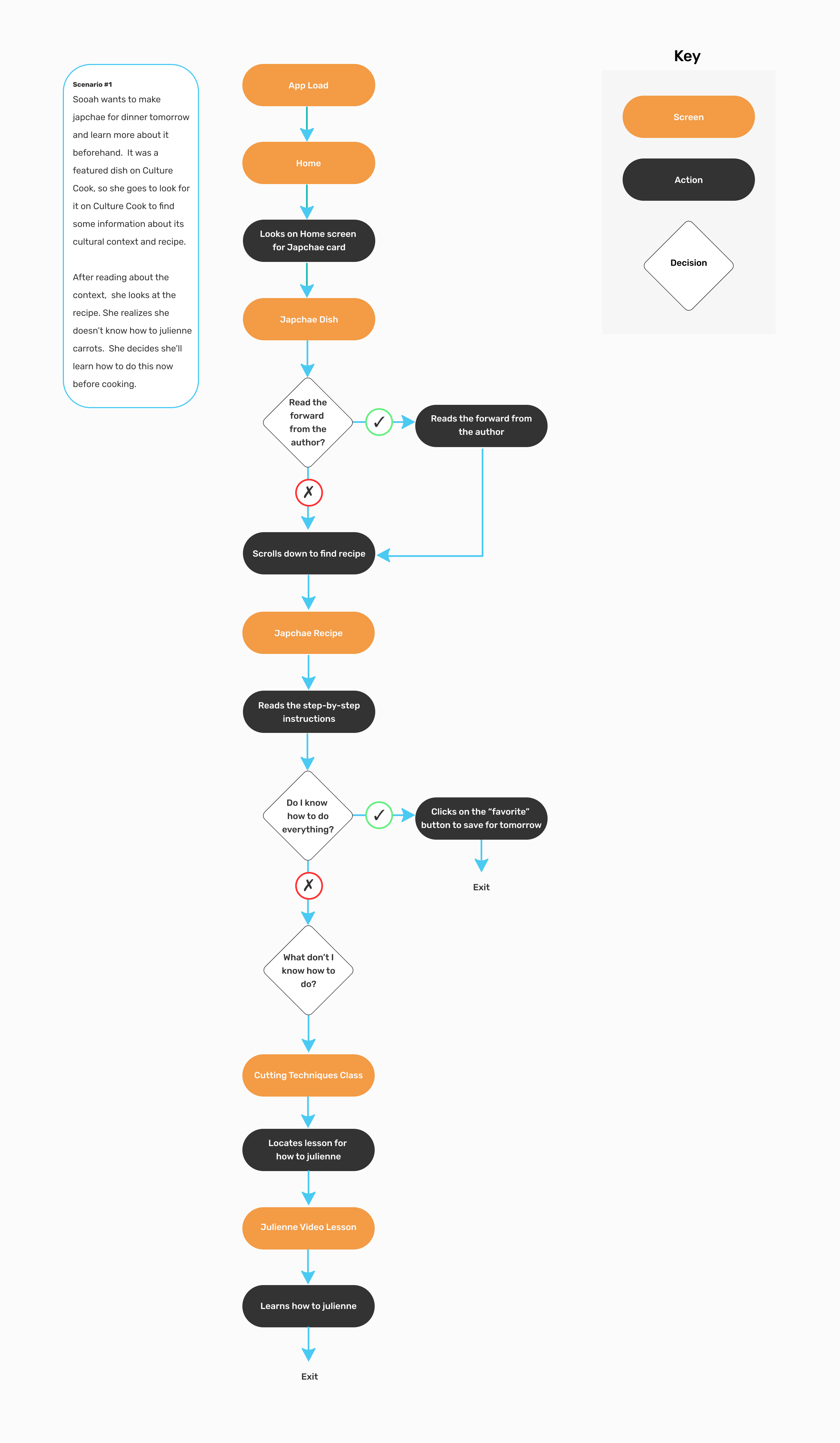 User Flow for Learning Japchae via Culture Cook
