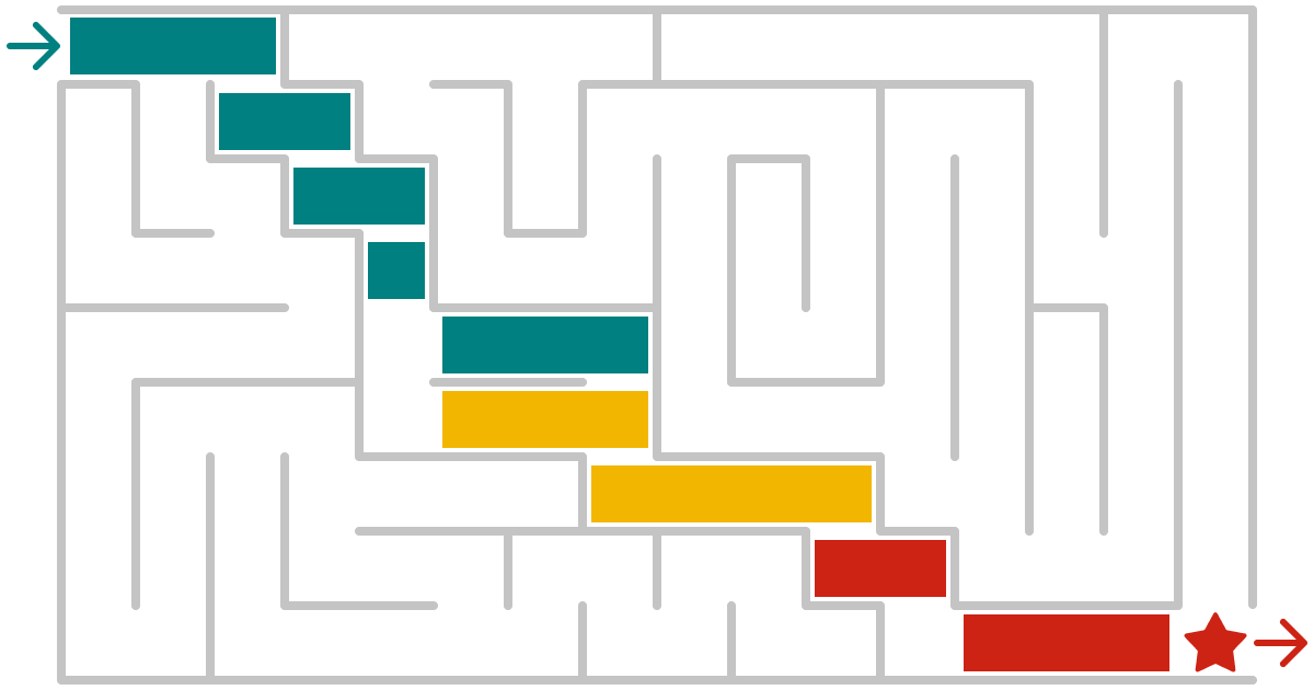Stylised picture of a maze with a GANTT-style plan overlaid showing the path through the maze