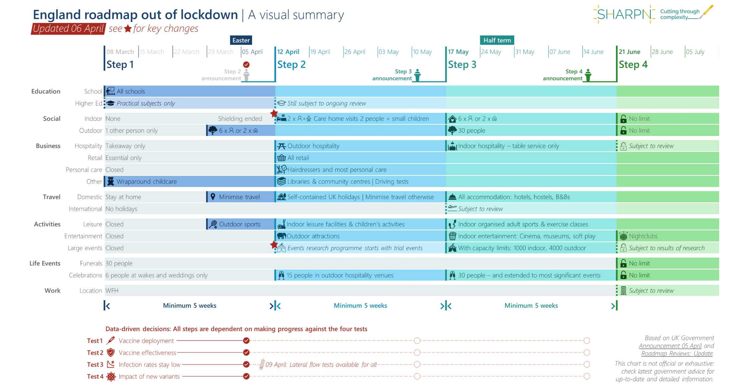 A GANTT-style simplified plan summarising the key changes in the England roadmap out of lockdown published in March 2021