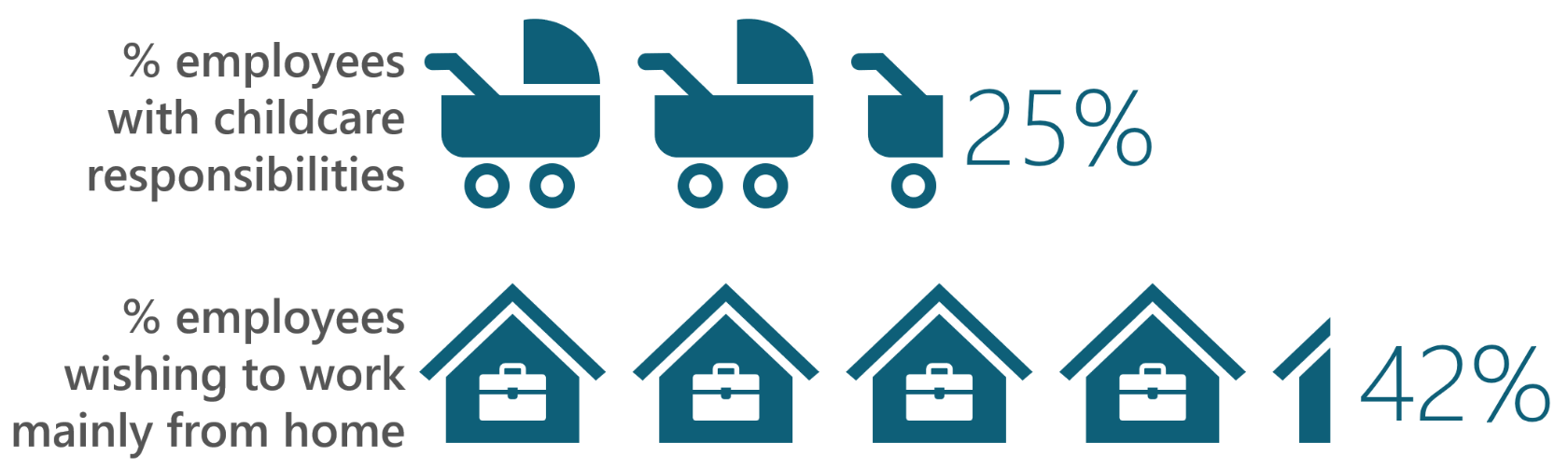 Infographic comparing employees with childcare responsibilities to employees wanting to work from home