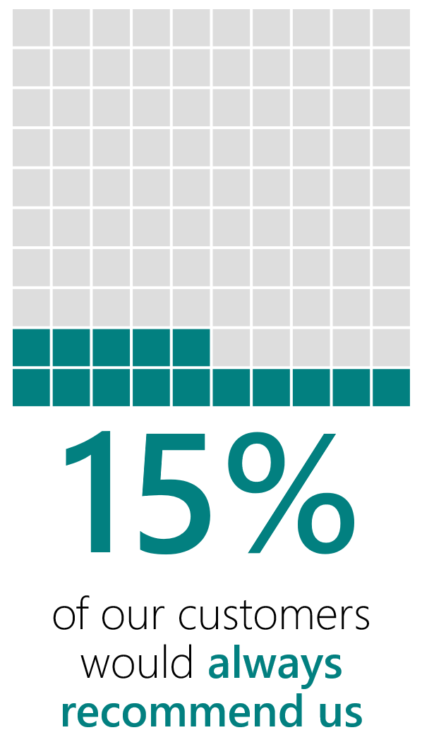 An example showing a figure of 15%