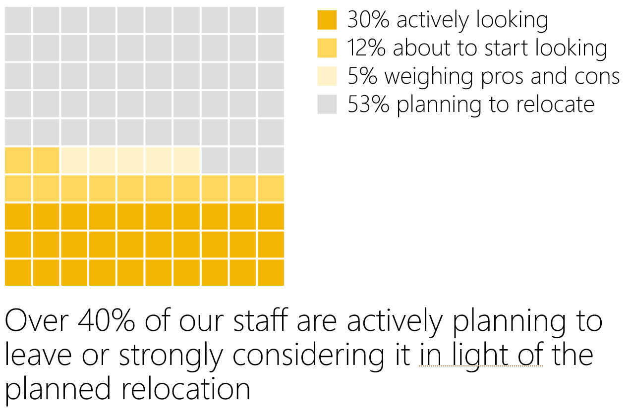 An example showing results of a staff survey, broken down into four categories